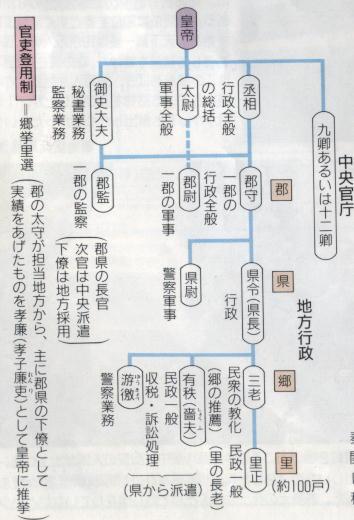 秦漢時代の政治組織