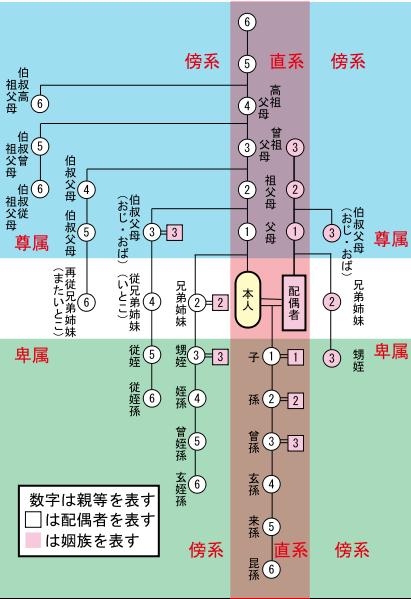 411px-Japanese_Kinship_svg.png