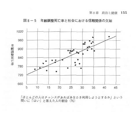 akihitosuzuki's diary   『不平等が健康を損なう』
