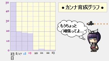 カンナ育成グラフ