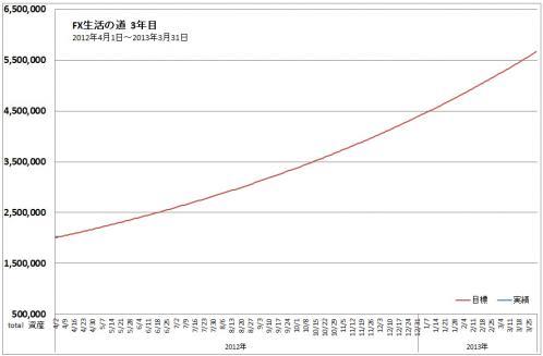 TOTAL収支表進捗グラフ2012年4月