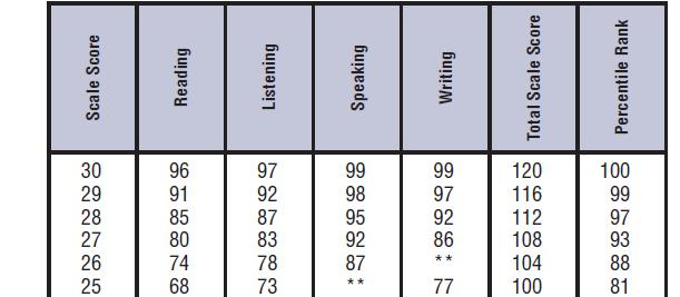 TOEFL2010data.jpg