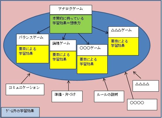 アナログゲームの学習効果001