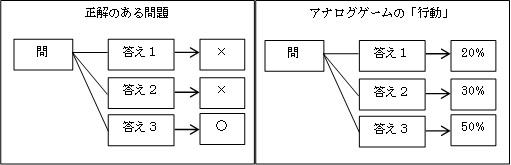 アナログゲームの学習効果003