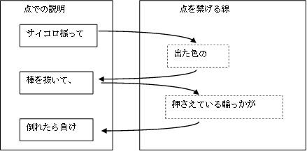 アナログゲームの学習効果006