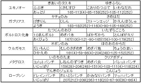 4・12PT紹介