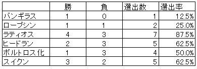 20131006キツネの社mf選出率