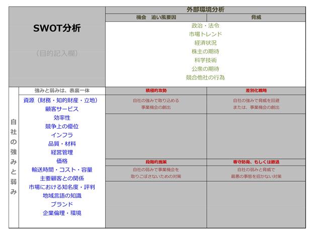 SWOT分析記載方法-3