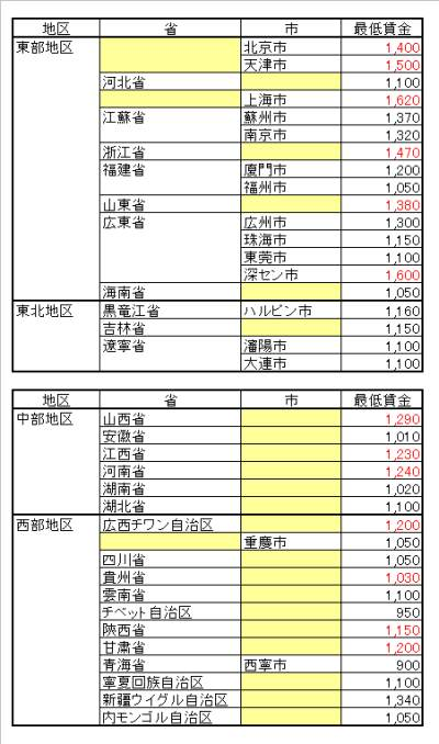 2013最低賃金