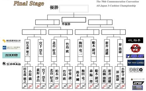 全日本3C‗FinalStage-0505