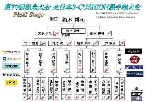 2013全日本3C-FinalStage