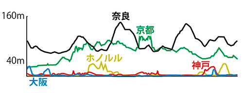 関西マラソン高低差