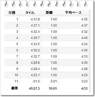 20140118くま練10ぺース走