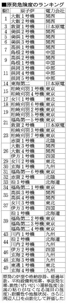 原発危険度のランキング ( 朝日新聞デジタル )