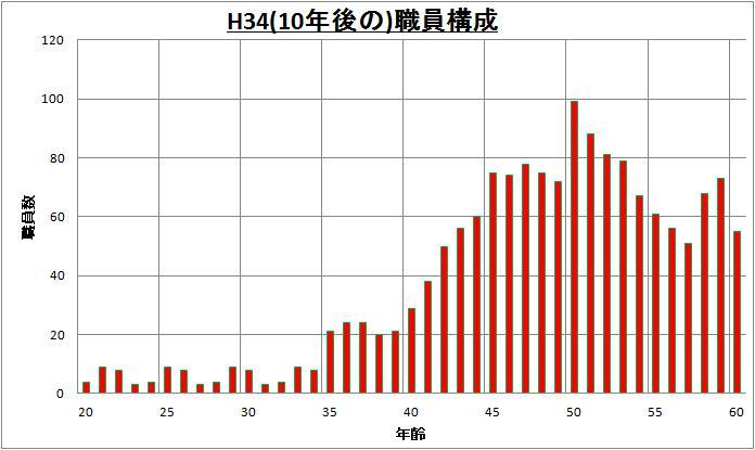 130404 職員構成(将来)