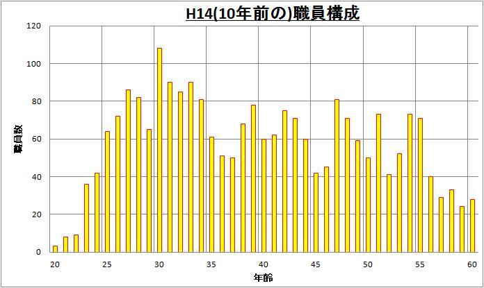 130404 職員構成(過去)