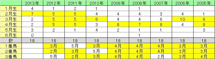 2013皐月賞01