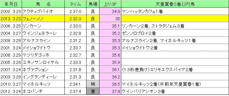 2013天皇賞春02
