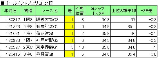 2013天皇賞春03