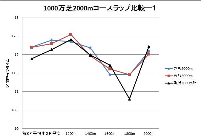2013新潟大賞典01