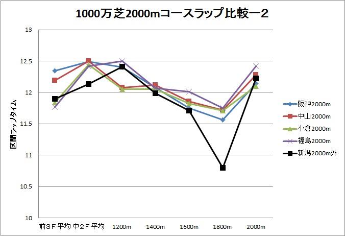 2013新潟大賞典02