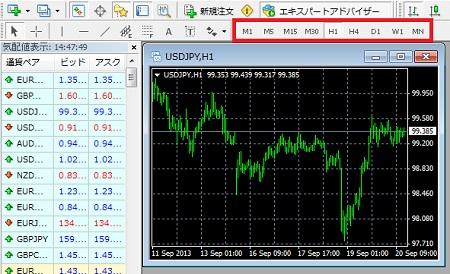 MT4チャート2
