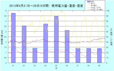 20130921-29_electricity_humidity_temperature.jpg
