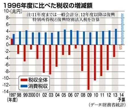 1996年度に比べた税収の増減額=1997年度~2014年度。※2011年度までは一般会計分、12年度以降は復興特別所得税と復興特別法人税を合算(データ:財務省統計)