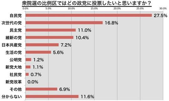 【調査】安倍内閣支持率51.5%、比例投票先:自民党27.5%、次世代の党16.8%、民主党11.0%、維新の党10.4%