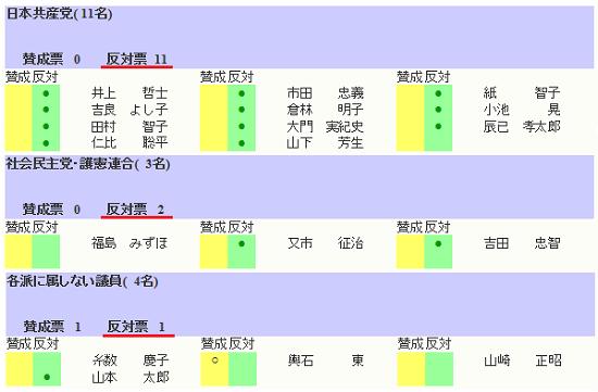 今日の参院本会議で可決・成立した「テロ資金提供処罰法改正案」に反対票を投じた議員14名のリスト:日本共産党11名、社民党2名、無所属1名