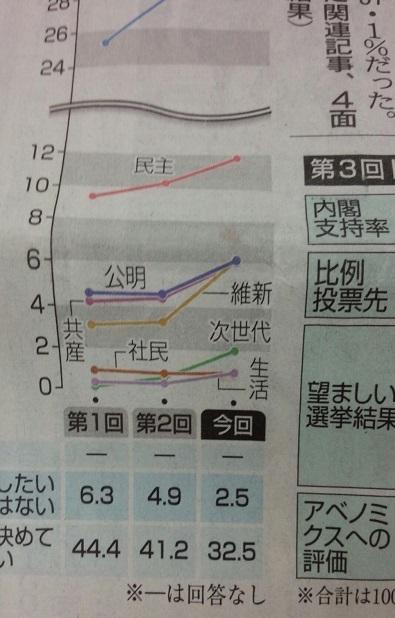 次世代の党は徐々に支持を拡大している!小選挙区も比例も次世代に!