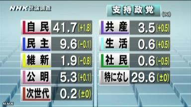 NHK世論調査 各党の支持率は