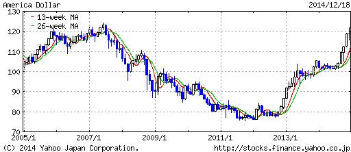アメリカ ドル / 日本 円20141219