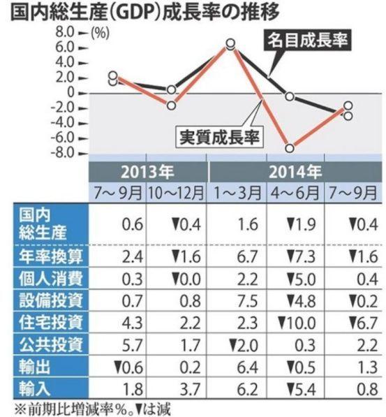 「総生産(GDP)成長率の推移」という名称で,名目と実質の成長率(この具体的な分類)を,このすぐ下に付けて並べた統計数値と併せて提示