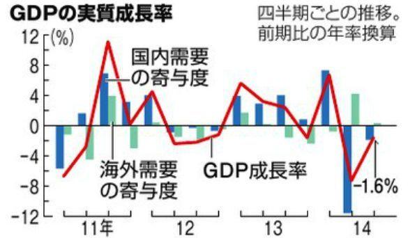「GDPの実質成長率」