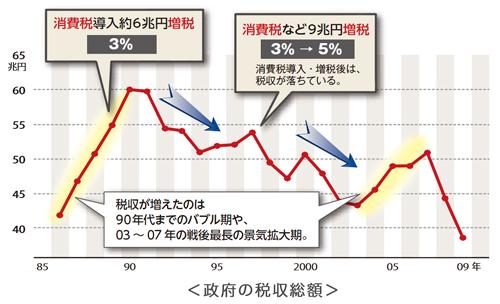 日本は1997年に消費税率を3%から5%に上げたが、1998年以降現在に至るまで、一般会計の税収は消費税率を上げる前の1997年を下回っている。