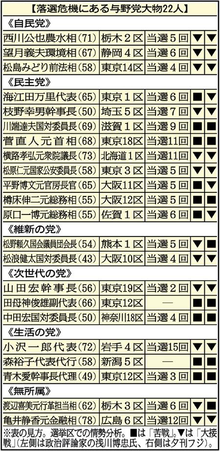 与野党大物「落選危機リスト」 現職2閣僚、小沢氏に冷たい逆風