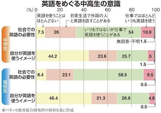 【日本の議論】「英語」は本当に必要なのか 早期教育化の流れの中で大学関係者から漏れる「英語不要論」