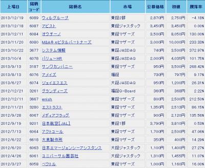 エイチ・エス証券IPO幹事データ