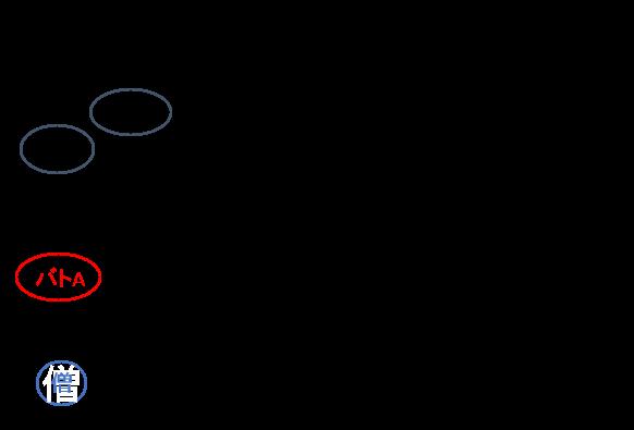 パラ入り物理構成の配置図