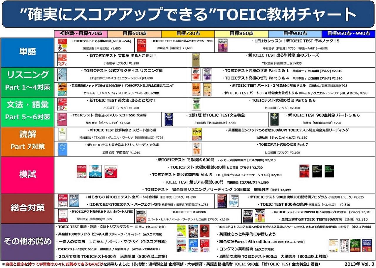 おすすめ 単語 帳 toeic