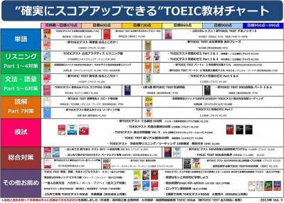 2013年 TOEIC教材チャート Vol