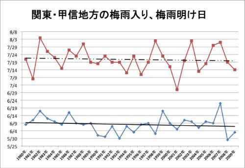 2013関東の梅雨入り、梅雨明け時期は?