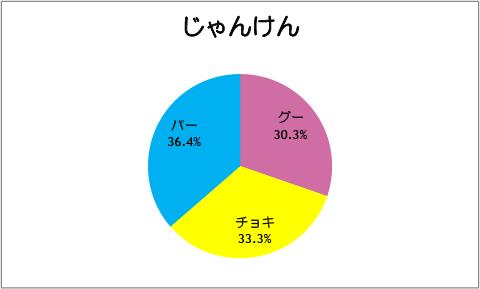【スマイルプリキュア!】第36話:じゃんけん