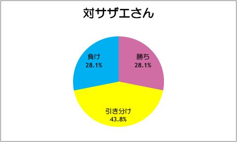 【スマイルプリキュア!】第36話:対サザエさん