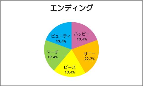 【スマイルプリキュア!】第36話:エンディング
