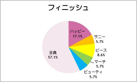【スマイルプリキュア!】第36話:フィニッシュ
