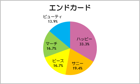 【スマイルプリキュア!】第36話:エンドカード