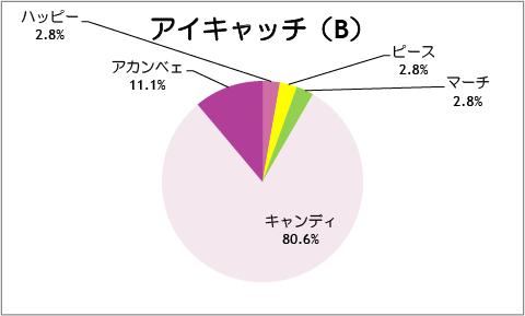 【スマイルプリキュア!】第36話:アイキャッチ(B)