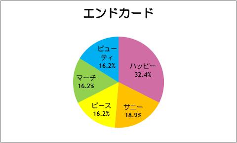 【スマイルプリキュア!】第37話:エンドカード